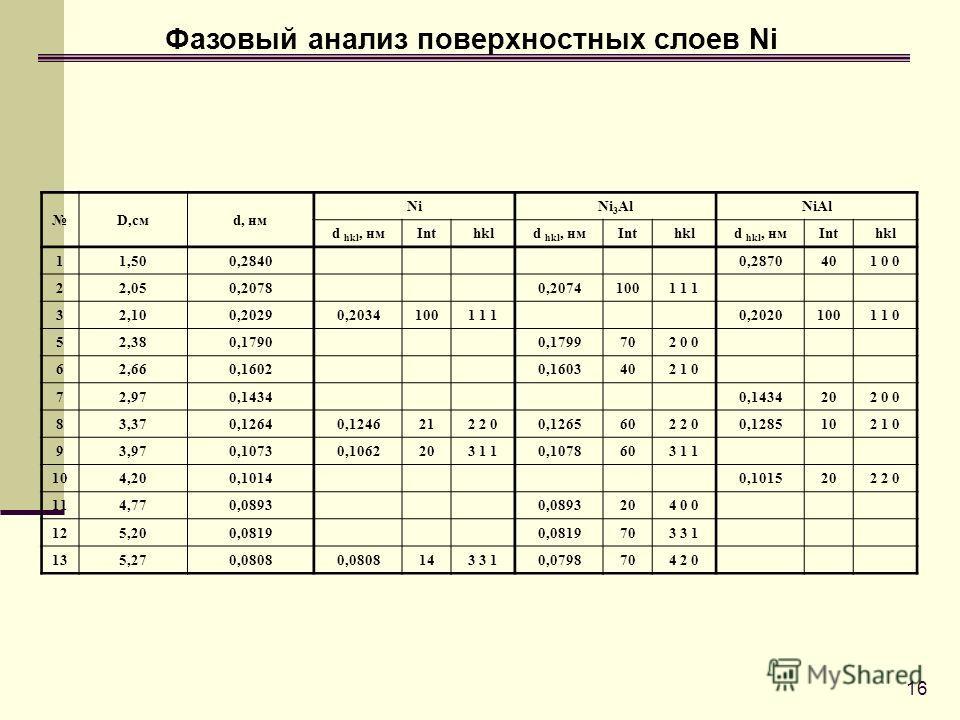 16 Фазовый анализ поверхностных слоев Ni D,смd, нм NiNi 3 AlNiAl d hkl, нмInthkld hkl, нмInthkld hkl, нмInthkl 11,50 0,2840 0,2870401 0 0 22,05 0,2078 0,20741001 1 1 3 2,100,20290,20341001 1 1 0,20201001 1 0 5 2,380,1790 0,1799702 0 0 62,66 0,1602 0,