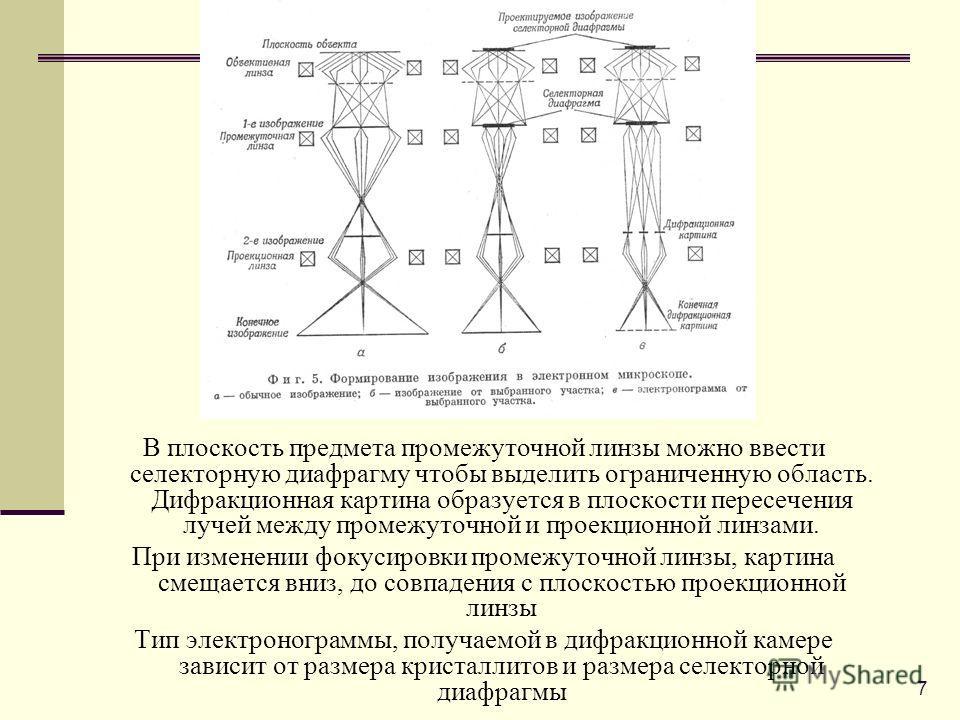 7 В плоскость предмета промежуточной линзы можно ввести селекторную диафрагму чтобы выделить ограниченную область. Дифракционная картина образуется в плоскости пересечения лучей между промежуточной и проекционной линзами. При изменении фокусировки пр