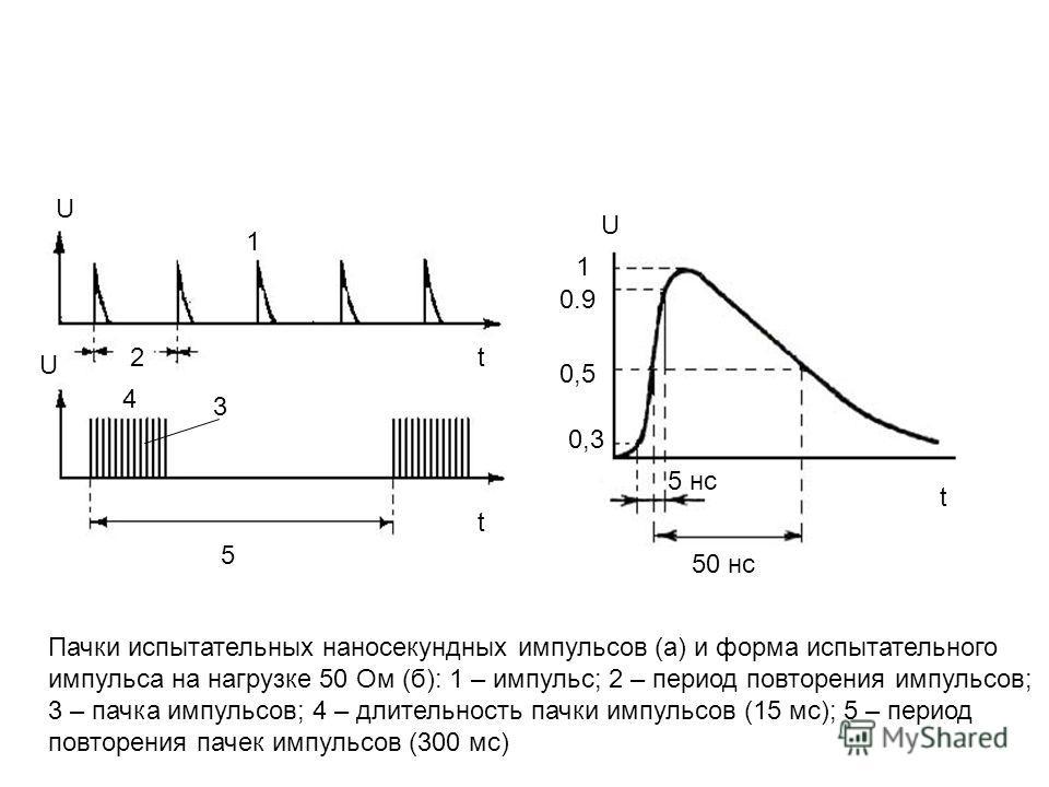 Пачки испытательных наносекундных импульсов (а) и форма испытательного импульса на нагрузке 50 Ом (б): 1 – импульс; 2 – период повторения импульсов; 3 – пачка импульсов; 4 – длительность пачки импульсов (15 мс); 5 – период повторения пачек импульсов
