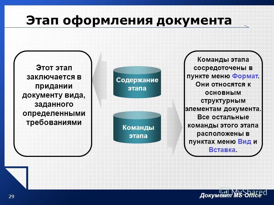 Документ MS Office 29 Этап оформления документа Содержание этапа Этот этап заключается в придании документу вида, заданного определенными требованиями Команды этапа Команды этапа сосредоточены в пункте меню Формат. Они относятся к основным структурны