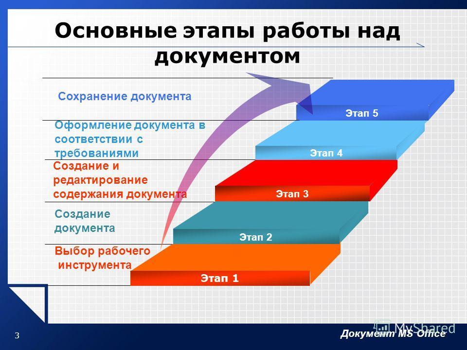 Документ MS Office 3 Основные этапы работы над документом Оформление документа в соответствии с требованиями Создание и редактирование содержания документа Создание документа Выбор рабочего инструмента Этап 4 Этап 3 Этап 2 Этап 1 Этап 5 Сохранение до