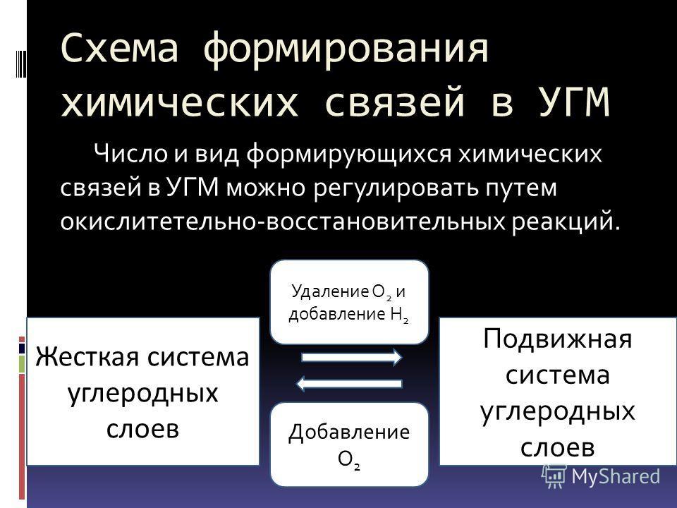 Схема формирования химических связей в УГМ Число и вид формирующихся химических связей в УГМ можно регулировать путем окислитетельно-восстановительных реакций. Жесткая система углеродных слоев Подвижная система углеродных слоев Удаление O 2 и добавле