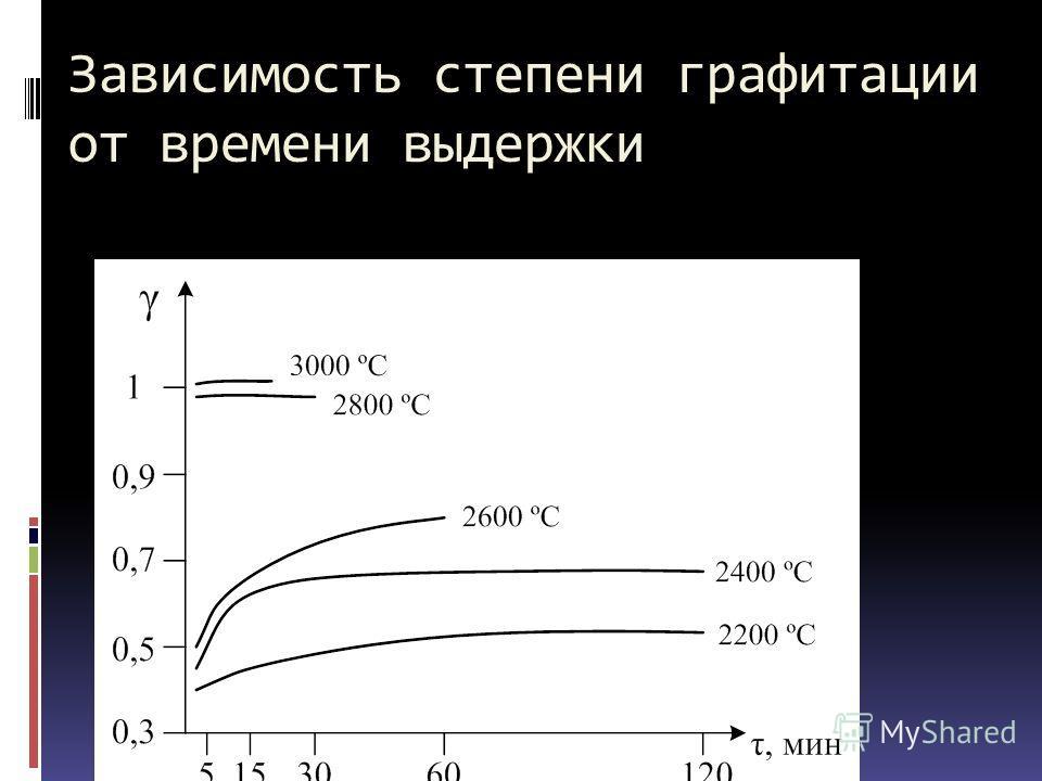 Зависимость степени графитации от времени выдержки