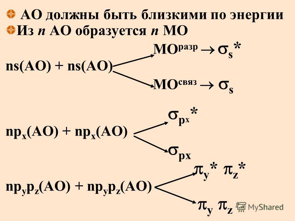 АО должны быть близкими по энергии Из n АО образуется n МО МО разр s * ns(АО) + ns(АО) МО связ s p x * np x (АО) + np x (АО) px y * z * np y p z (АО) + np y p z (АО) y z