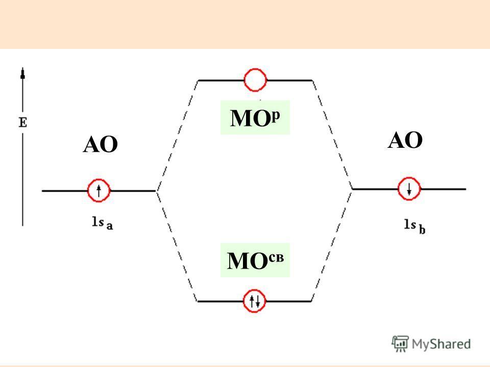 Распределение электронов по МО в Н 2 МО р МО св АО