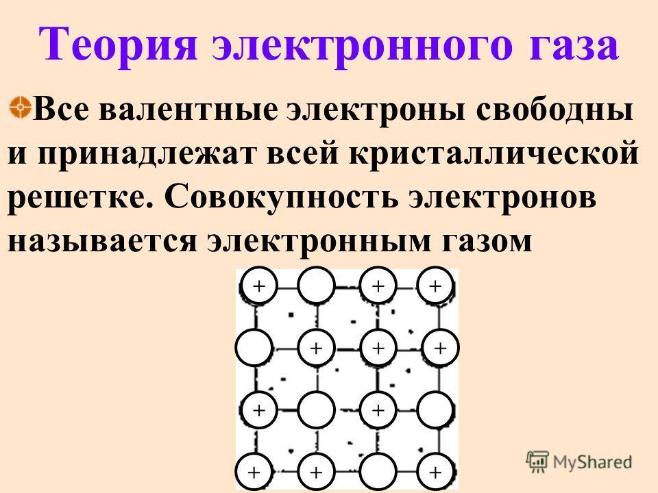 Теория электронного газа Все валентные электроны свободны и принадлежат всей кристаллической решетке. Совокупность электронов называется электронным газом + + + + + + + + +++