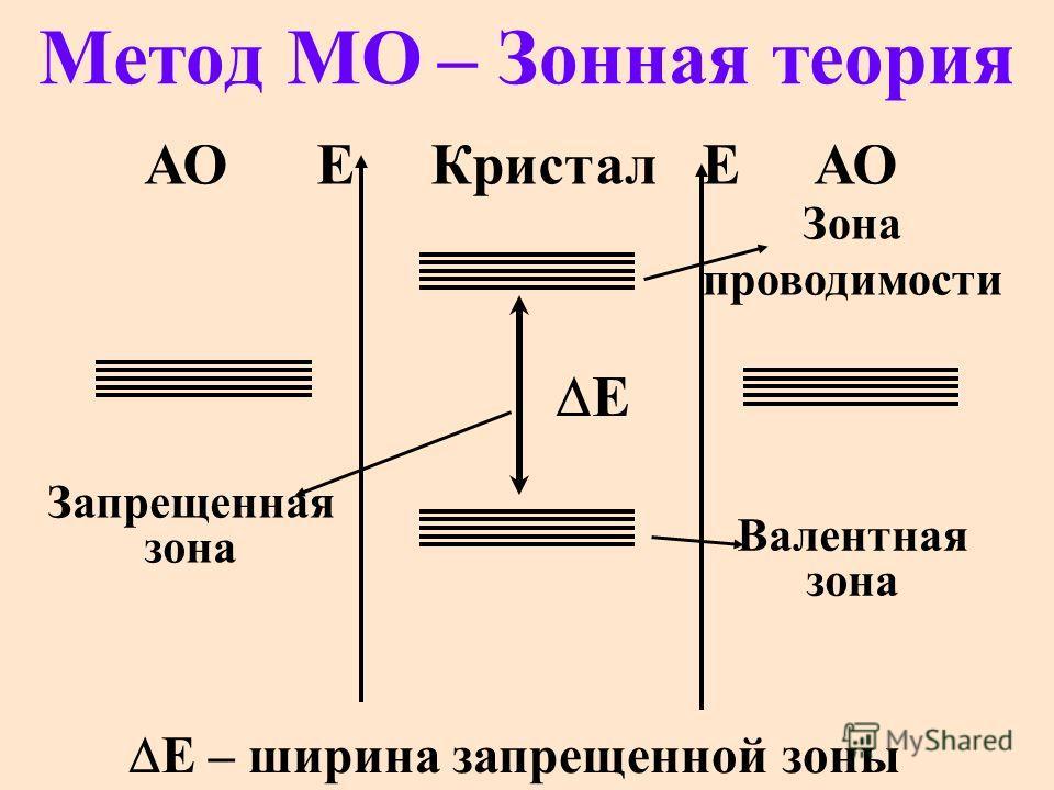 Метод МО – Зонная теория Е – ширина запрещенной зоны АО ЕКристал Е АО Е Зона проводимости Валентная зона Запрещенная зона