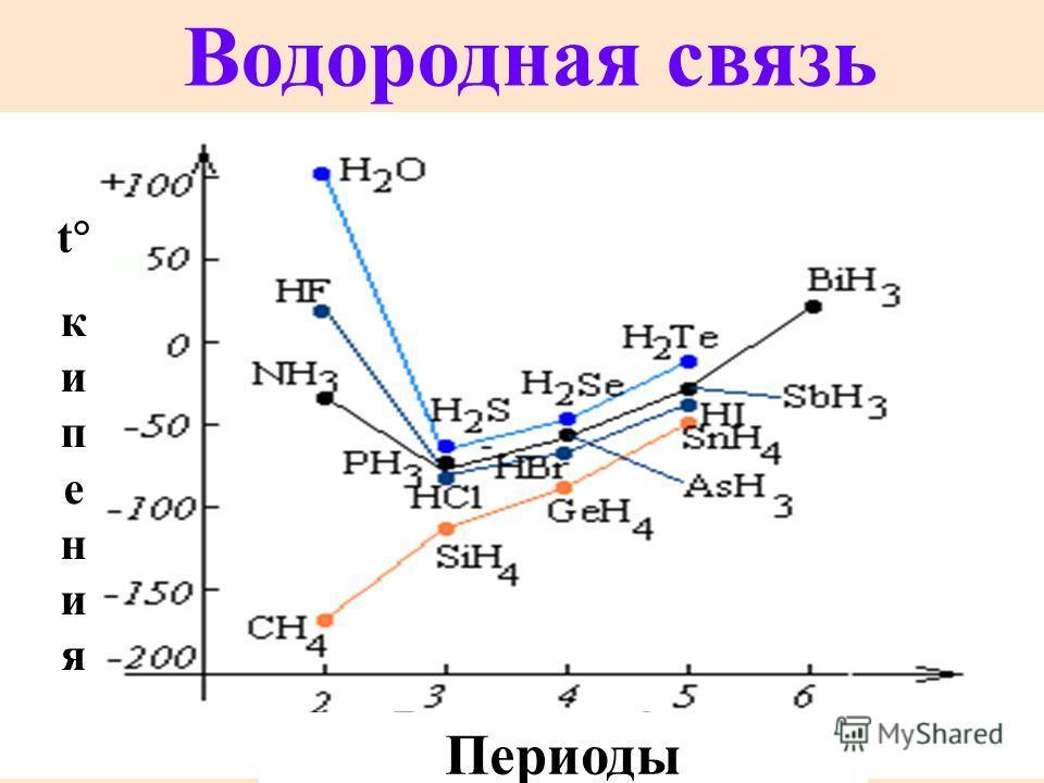 Водородная связь Периоды t к и п е н и я