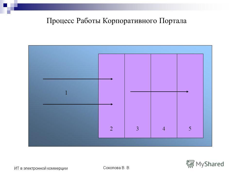 Соколова В. В. ИТ в электронной коммерции Процесс Работы Корпоративного Портала 1 2345