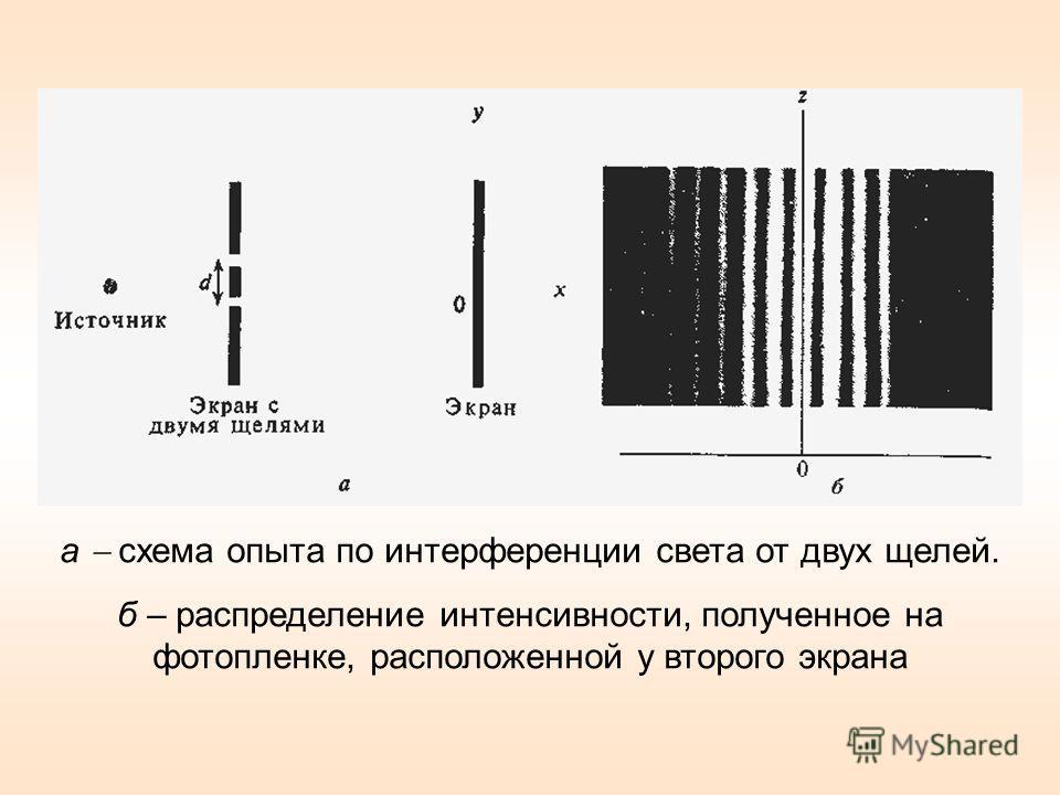 а схема опыта по интерференции света от двух щелей. б – распределение интенсивности, полученное на фотопленке, расположенной у второго экрана