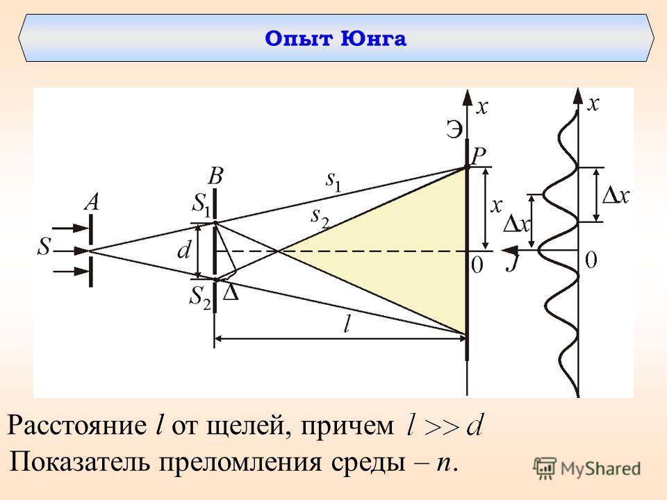 Расстояние l от щелей, причем Показатель преломления среды – n.