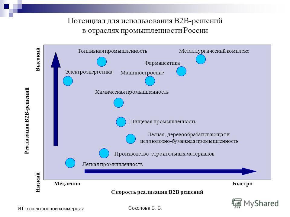 Соколова В. В. ИТ в электронной коммерции Потенциал для использования В2В-решений в отраслях промышленности России Низкий Медленно Высокий Реализация В2В-решений Быстро Топливная промышленность Электроэнергетика Металлургический комплекс Пищевая пром