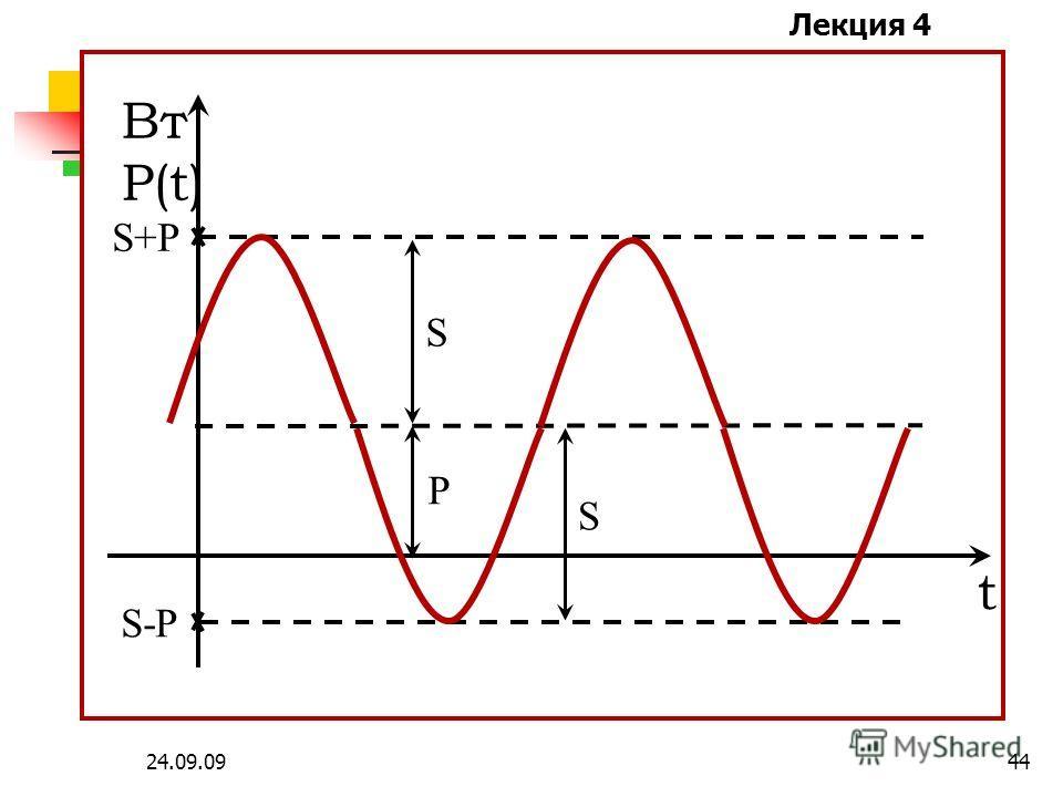 Лекция 4 24.09.0943 - угол сдвига фаз между напряжением и током - коэффициент мощности