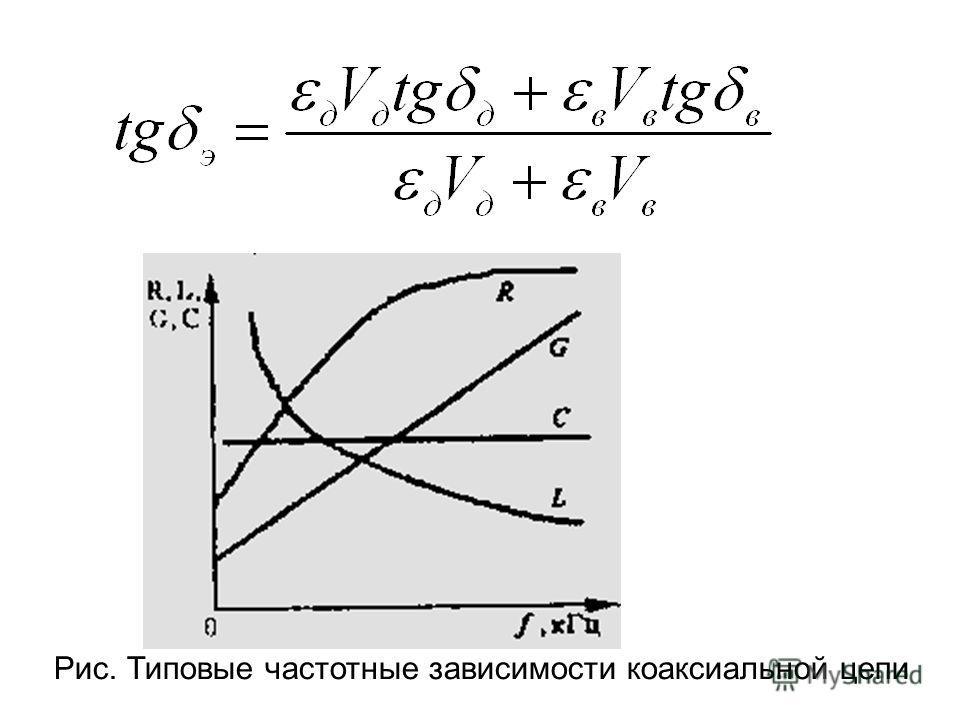 Рис. Типовые частотные зависимости коаксиальной цепи