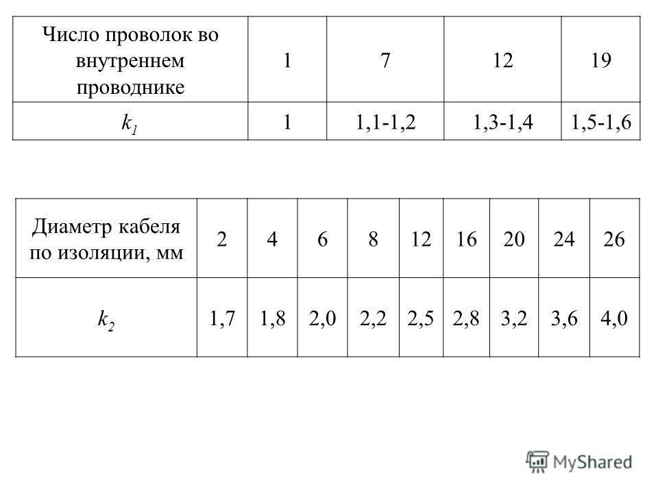 Число проволок во внутреннем проводнике 171219 k1k1 11,1-1,21,3-1,41,5-1,6 Диаметр кабеля по изоляции, мм 24681216202426 k2k2 1,71,82,02,22,52,83,23,64,0