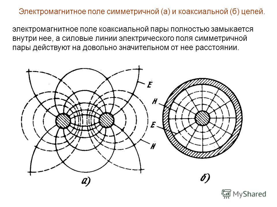 Электромагнитное поле симметричной (а) и коаксиальной (б) цепей. электромагнитное поле коаксиальной пары полностью замыкается внутри нее, а силовые линии электрического поля симметричной пары действуют на довольно значительном от нее расстоянии.
