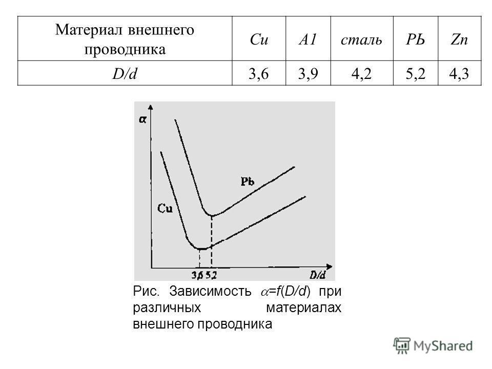 Материал внешнего проводника СuСuА1стальРЬZn D/d3,63,94,25,24,3 Рис. Зависимость =f(D/d) при различных материалах внешнего проводника