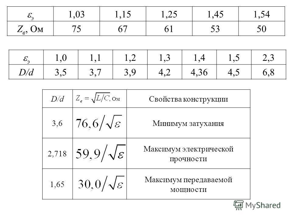 э 1,031,151,251,451,54 Z в, Ом7567615350 э 1,01,11,21,31,41,52,3 D/dD/d3,53,73,94,24,364,56,8 D/d, Ом Свойства конструкции 3,6Минимум затухания 2,718 Максимум электрической прочности 1,65 Максимум передаваемой мощности