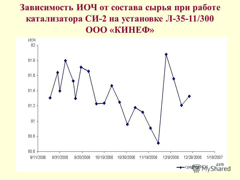 16 Зависимость ИОЧ от состава сырья при работе катализатора СИ-2 на установке Л-35-11/300 ООО «КИНЕФ»