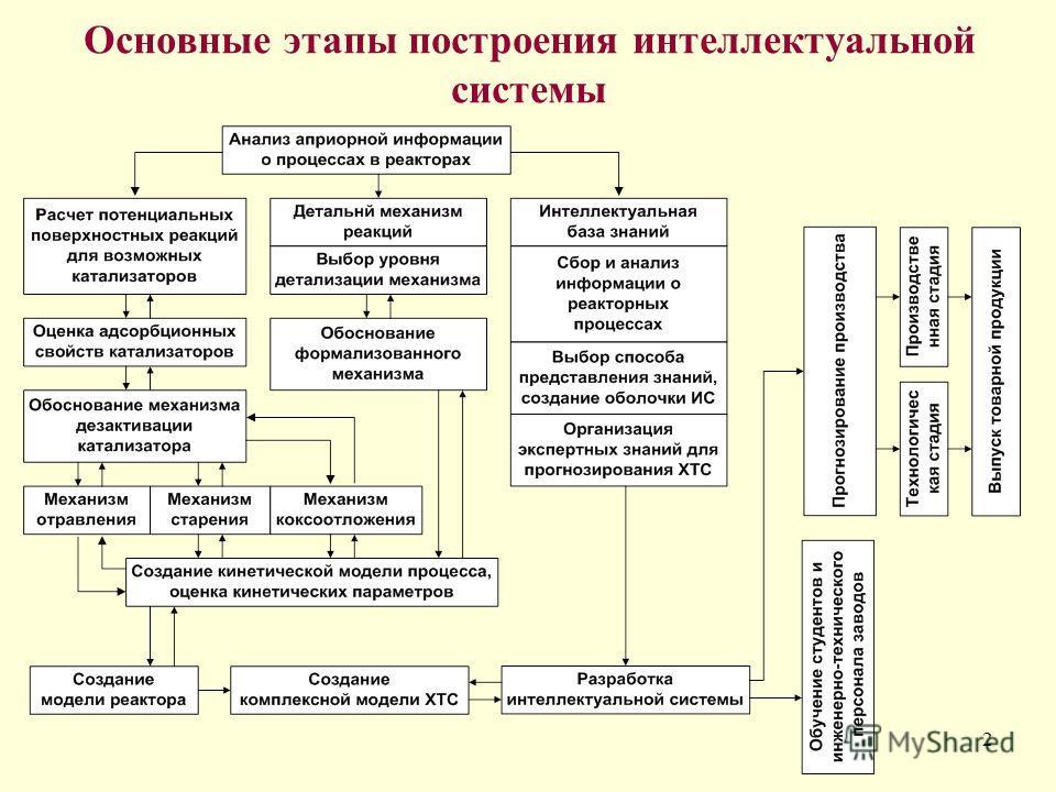 2 Основные этапы построения интеллектуальной системы