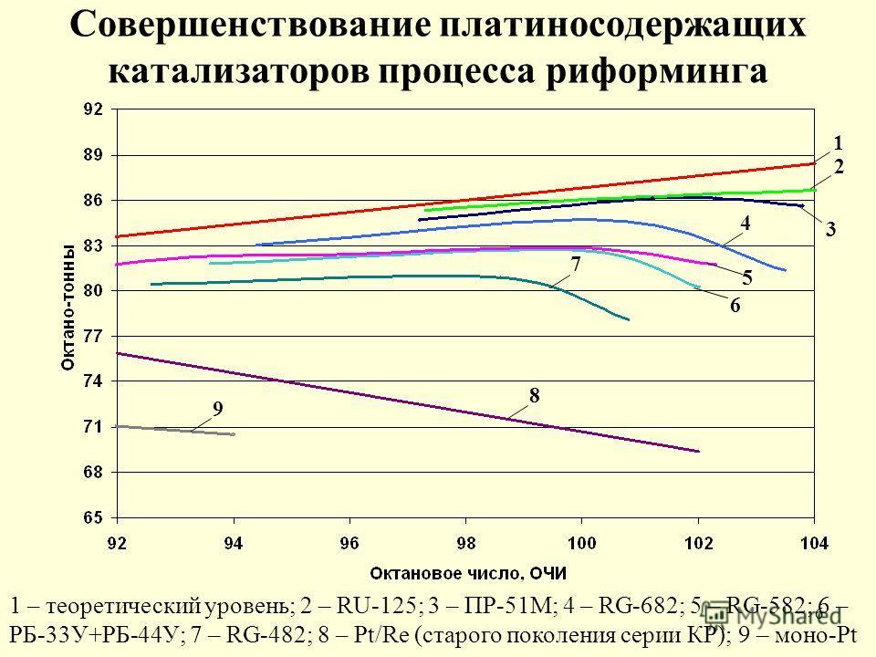 6 Совершенствование платиносодержащих катализаторов процесса риформинга 1 2 3 4 5 6 7 8 9 1 – теоретический уровень; 2 – RU-125; 3 – ПР-51М; 4 – RG-682; 5 – RG-582; 6 – РБ-33У+РБ-44У; 7 – RG-482; 8 – Pt/Re (старого поколения серии КР); 9 – моно-Pt