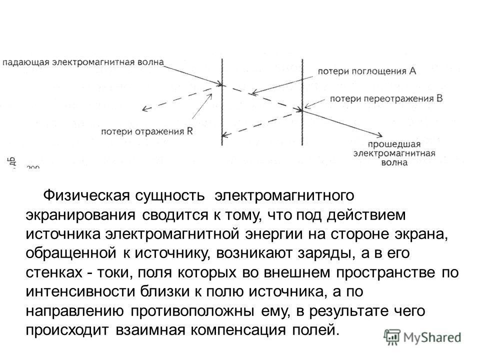 Физическая сущность электромагнитного экранирования сводится к тому, что под действием источника электромагнитной энергии на стороне экрана, обращенной к источнику, возникают заряды, а в его стенках - токи, поля которых во внешнем пространстве по инт