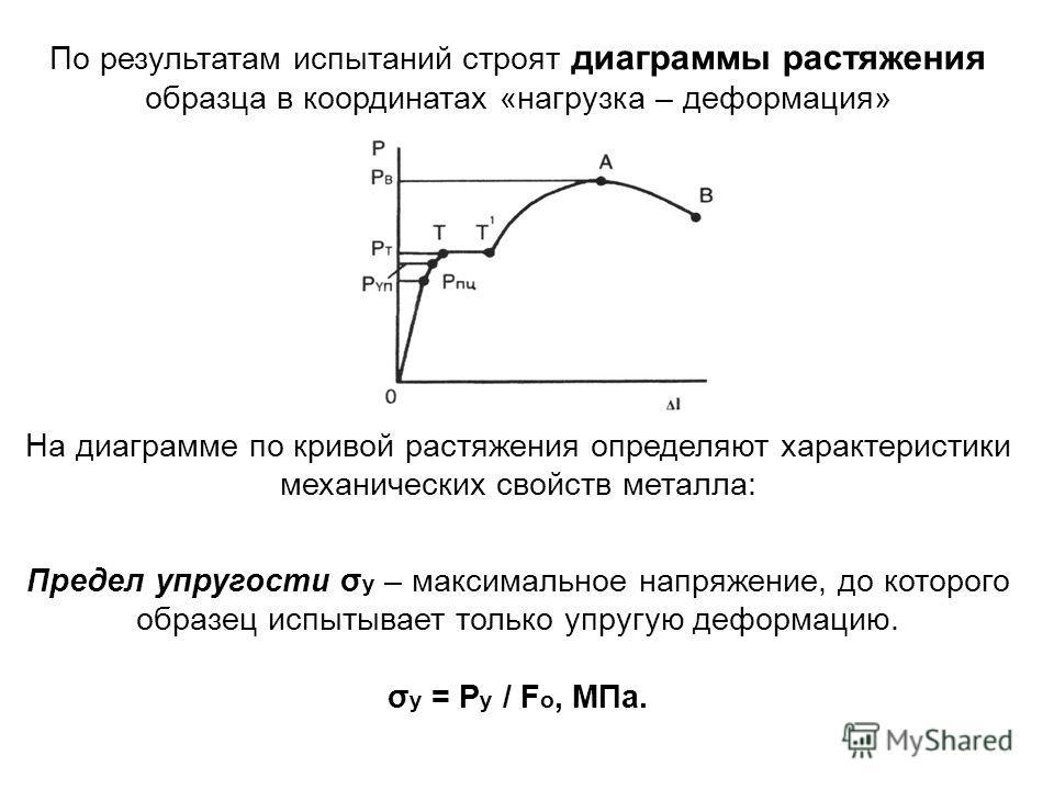 По результатам испытаний строят диаграммы растяжения образца в координатах «нагрузка – деформация» На диаграмме по кривой растяжения определяют характеристики механических свойств металла: Предел упругости σ у – максимальное напряжение, до которого о