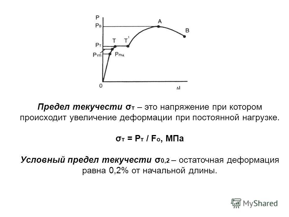Предел текучести σ т – это напряжение при котором происходит увеличение деформации при постоянной нагрузке. σ т = Р т / F o, МПа Условный предел текучести σ 0,2 – остаточная деформация равна 0,2% от начальной длины.