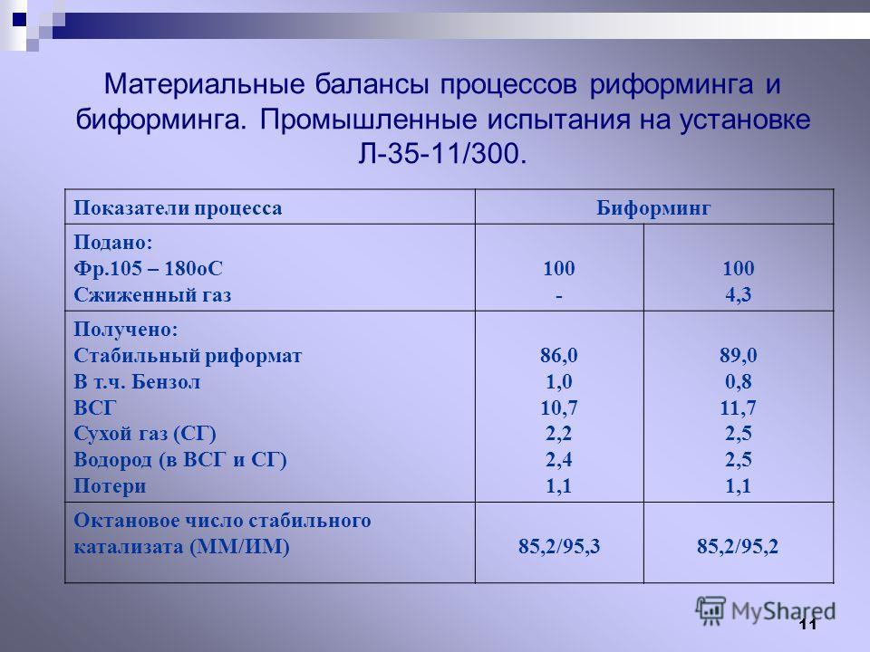 11 Материальные балансы процессов риформинга и биформинга. Промышленные испытания на установке Л-35-11/300. Показатели процессаБиформинг Подано: Фр.105 – 180оС Сжиженный газ 100 - 100 4,3 Получено: Стабильный риформат В т.ч. Бензол ВСГ Сухой газ (СГ)