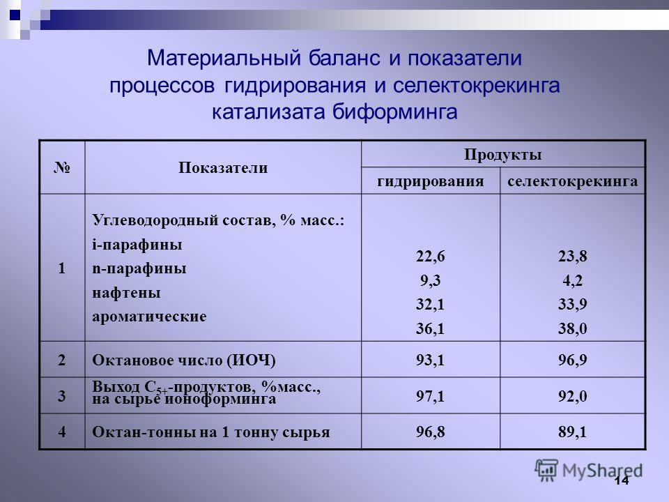 14 Материальный баланс и показатели процессов гидрирования и селектокрекинга катализата биформинга Показатели Продукты гидрированияселектокрекинга 1 Углеводородный состав, % масс.: i-парафины n-парафины нафтены ароматические 22,6 9,3 32,1 36,1 23,8 4