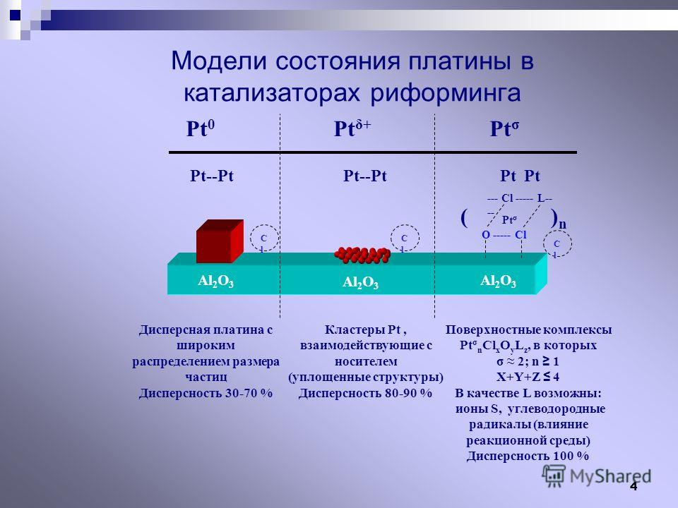 4 Модели состояния платины в катализаторах риформинга --- Cl ----- L-- -- O ----- Cl ( Pt σ ) n Al 2 O 3 Pt 0 Pt δ+ Pt σ Pt--Pt Pt--Pt Pt Pt ClCl ClCl ClCl Дисперсная платина с широким распределением размера частиц Дисперсность 30-70 % Кластеры Pt, в