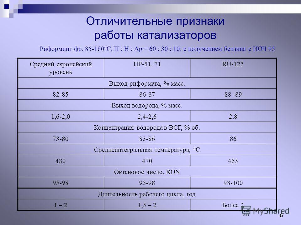 6 Отличительные признаки работы катализаторов Средний европейский уровень ПР-51, 71RU-125 Выход риформата, % масс. 82-8586-8788 -89 Выход водорода, % масс. 1,6-2,02,4-2,62,8 Концентрация водорода в ВСГ, % об. 73-8083-8686 Среднеинтегральная температу