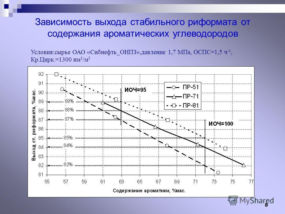 8 Зависимость выхода стабильного риформата от содержания ароматических углеводородов Условия:сырье ОАО «Сибнефть_ОНПЗ»,давление 1,7 МПа, ОСПС=1,5 ч -1, Кр.Цирк.=1300 нм 3 /м 3