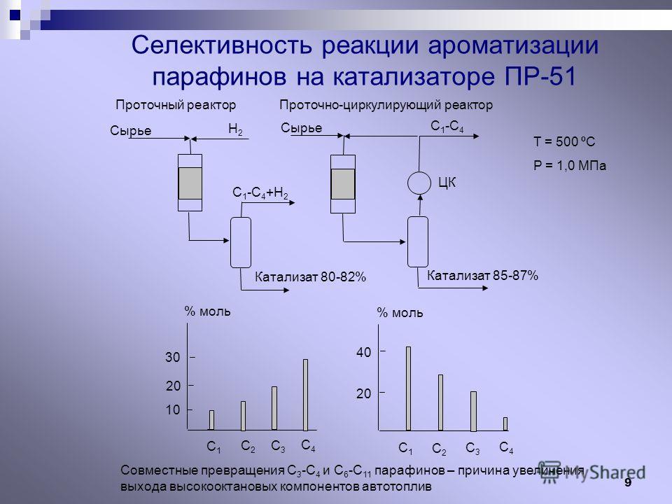 9 С1С1 С2С2 С3С3 С1С1 С4С4 С3С3 С2С2 С4С4 % моль 20 10 30 % моль 20 40 Сырье Н2Н2 С 1 -С 4 +Н 2 Катализат 80-82% Катализат 85-87% ЦК Сырье С 1 -С 4 Селективность реакции ароматизации парафинов на катализаторе ПР-51 Проточный реакторПроточно-циркулиру