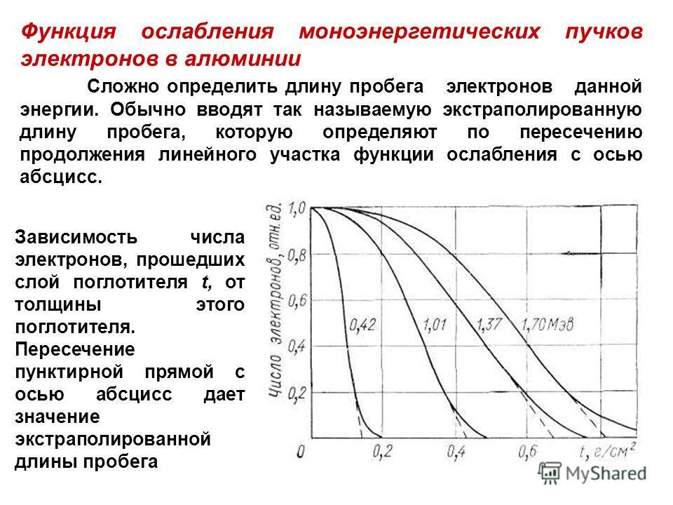 Функция ослабления моноэнергетических пучков электронов в алюминии Сложно определить длину пробега электронов данной энергии. Обычно вводят так называемую экстраполированную длину пробега, которую определяют по пересечению продолжения линейного участ