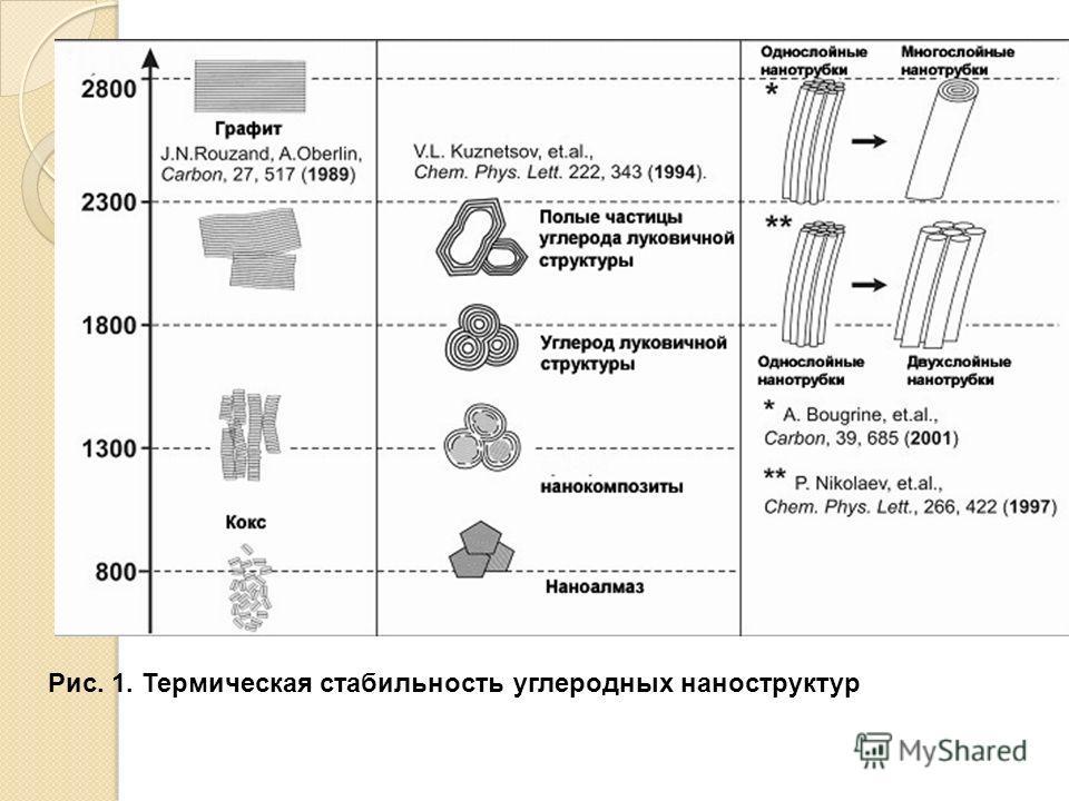 Рис. 1. Термическая стабильность углеродных наноструктур