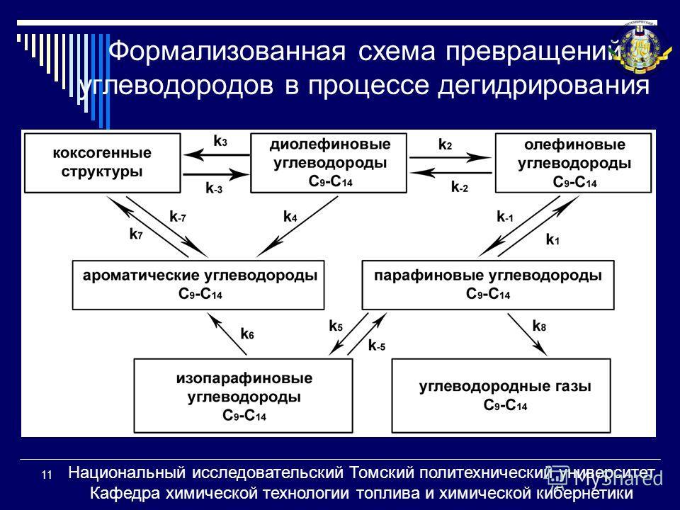 Формализованная схема превращений углеводородов в процессе дегидрирования 11 Национальный исследовательский Томский политехнический университет Кафедра химической технологии топлива и химической кибернетики