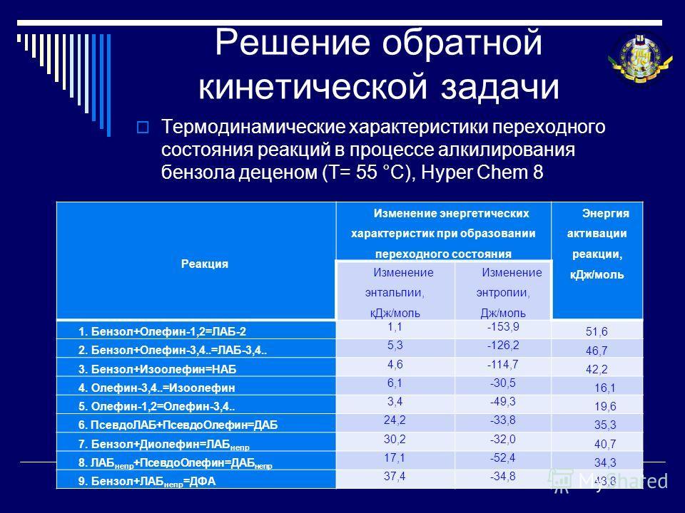Решение обратной кинетической задачи Термодинамические характеристики переходного состояния реакций в процессе алкилирования бензола деценом (Т= 55 °С), Hyper Chem 8 22 Реакция Изменение энергетических характеристик при образовании переходного состоя