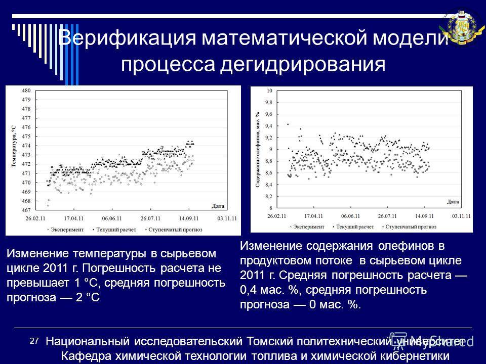 Верификация математической модели процесса дегидрирования 27 Национальный исследовательский Томский политехнический университет Кафедра химической технологии топлива и химической кибернетики Изменение температуры в сырьевом цикле 2011 г. Погрешность