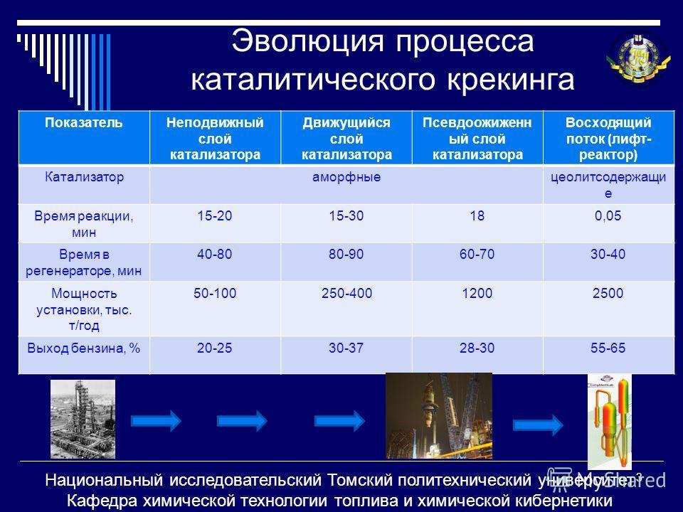Национальный исследовательский Томский политехнический университет Кафедра химической технологии топлива и химической кибернетики Эволюция процесса каталитического крекинга ПоказательНеподвижный слой катализатора Движущийся слой катализатора Псевдоож