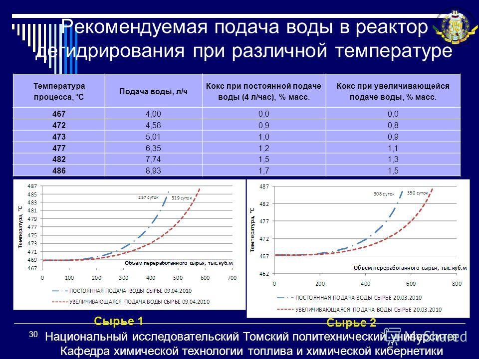 Рекомендуемая подача воды в реактор дегидрирования при различной температуре Температура процесса, °С Подача воды, л/ч Кокс при постоянной подаче воды (4 л/час), % масс. Кокс при увеличивающейся подаче воды, % масс. 4674,000,0 4724,580,90,8 4735,011,