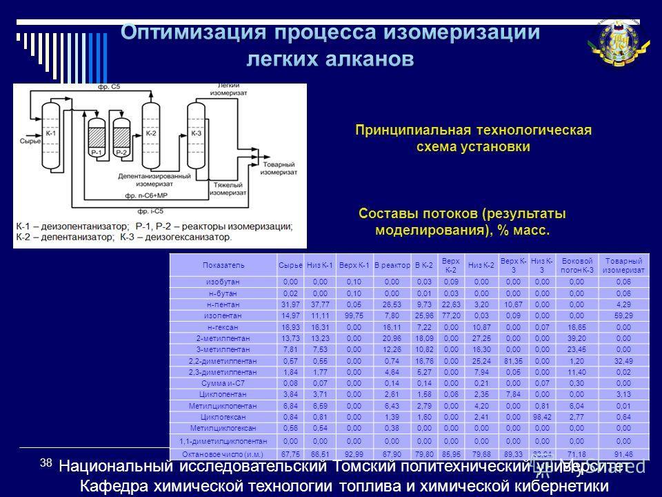 Принципиальная технологическая схема установки ПоказательСырьеНиз К-1Верх К-1В реакторВ К-2 Верх К-2 Низ К-2 Верх К- 3 Низ К- 3 Боковой погон К-3 Товарный изомеризат изобутан0,00 0,100,000,030,090,00 0,06 н-бутан0,020,000,100,000,010,030,00 0,06 н-пе