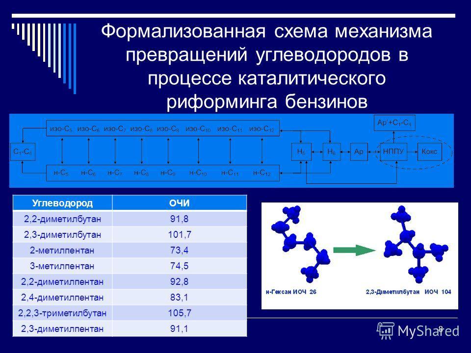 Формализованная схема механизма превращений углеводородов в процессе каталитического риформинга бензинов 8 УглеводородОЧИ 2,2-диметилбутан91,8 2,3-диметилбутан101,7 2-метилпентан73,4 3-метилпентан74,5 2,2-диметилпентан92,8 2,4-диметилпентан83,1 2,2,3