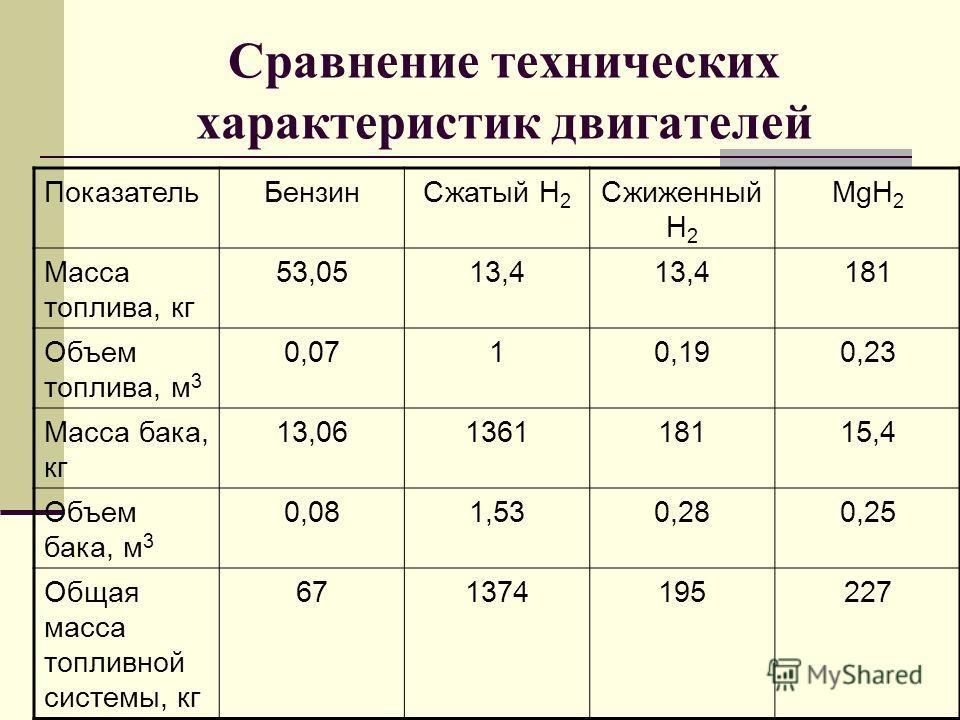 Сравнение технических характеристик двигателей ПоказательБензинСжатый Н 2 Сжиженный Н 2 MgH 2 Масса топлива, кг 53,0513,4 181 Объем топлива, м 3 0,0710,190,23 Масса бака, кг 13,06136118115,4 Объем бака, м 3 0,081,530,280,25 Общая масса топливной сист