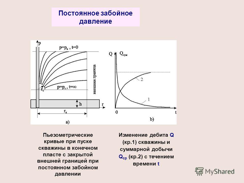 Пьезометрические кривые при пуске скважины в конечном пласте с закрытой внешней границей при постоянном забойном давлении Изменение дебита Q (кр.1) скважины и суммарной добычи Q cp (кр.2) с течением времени t Постоянное забойное давление