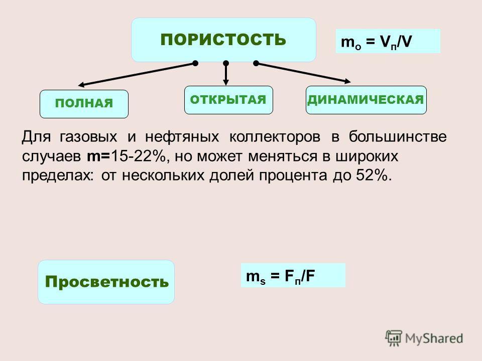 ПОРИСТОСТЬ m о = V п /V ПОЛНАЯ ДИНАМИЧЕСКАЯОТКРЫТАЯ Просветность m s = F п /F Для газовых и нефтяных коллекторов в большинстве случаев m=15-22%, но может меняться в широких пределах: от нескольких долей процента до 52%.