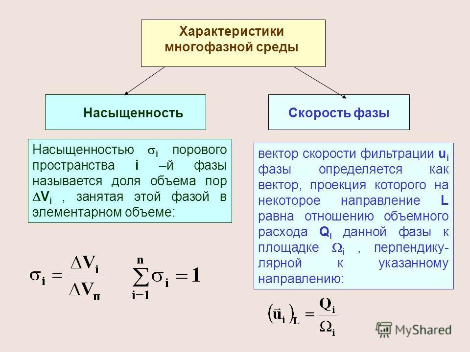 Характеристики многофазной среды НасыщенностьСкорость фазы Насыщенностью i порового пространства i –й фазы называется доля объема пор V i, занятая этой фазой в элементарном объеме: вектор скорости фильтрации u i фазы определяется как вектор, проекция