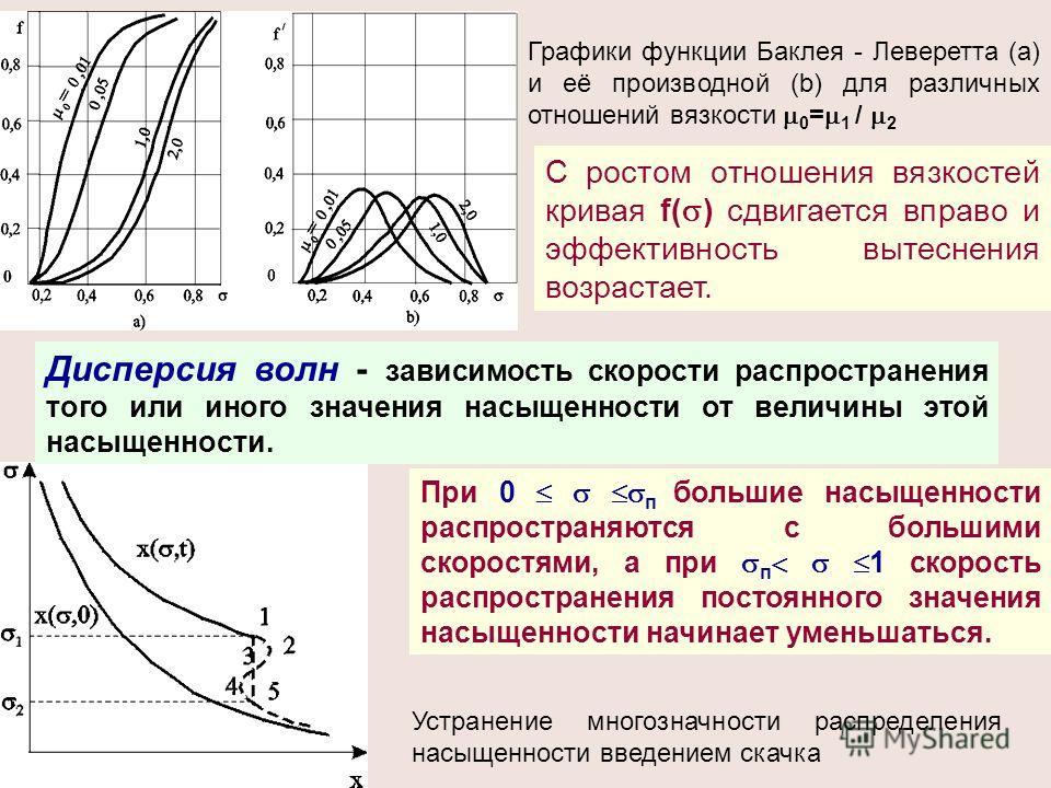 Устранение многозначности распределения насыщенности введением скачка Дисперсия волн - зависимость скорости распространения того или иного значения насыщенности от величины этой насыщенности. Графики функции Баклея - Леверетта (а) и её производной (b