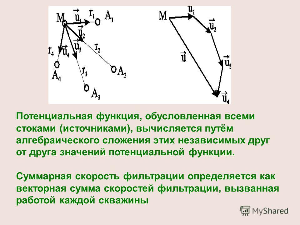 Потенциальная функция, обусловленная всеми стоками (источниками), вычисляется путём алгебраического сложения этих независимых друг от друга значений потенциальной функции. Суммарная скорость фильтрации определяется как векторная сумма скоростей фильт