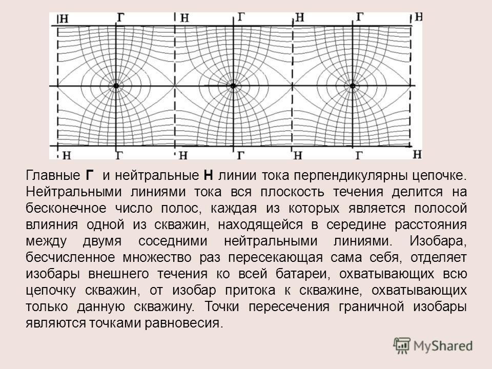 Главные Г и нейтральные Н линии тока перпендикулярны цепочке. Нейтральными линиями тока вся плоскость течения делится на бесконечное число полос, каждая из которых является полосой влияния одной из скважин, находящейся в середине расстояния между дву